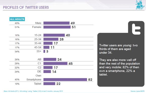 ipos mori twitter user profile 2012